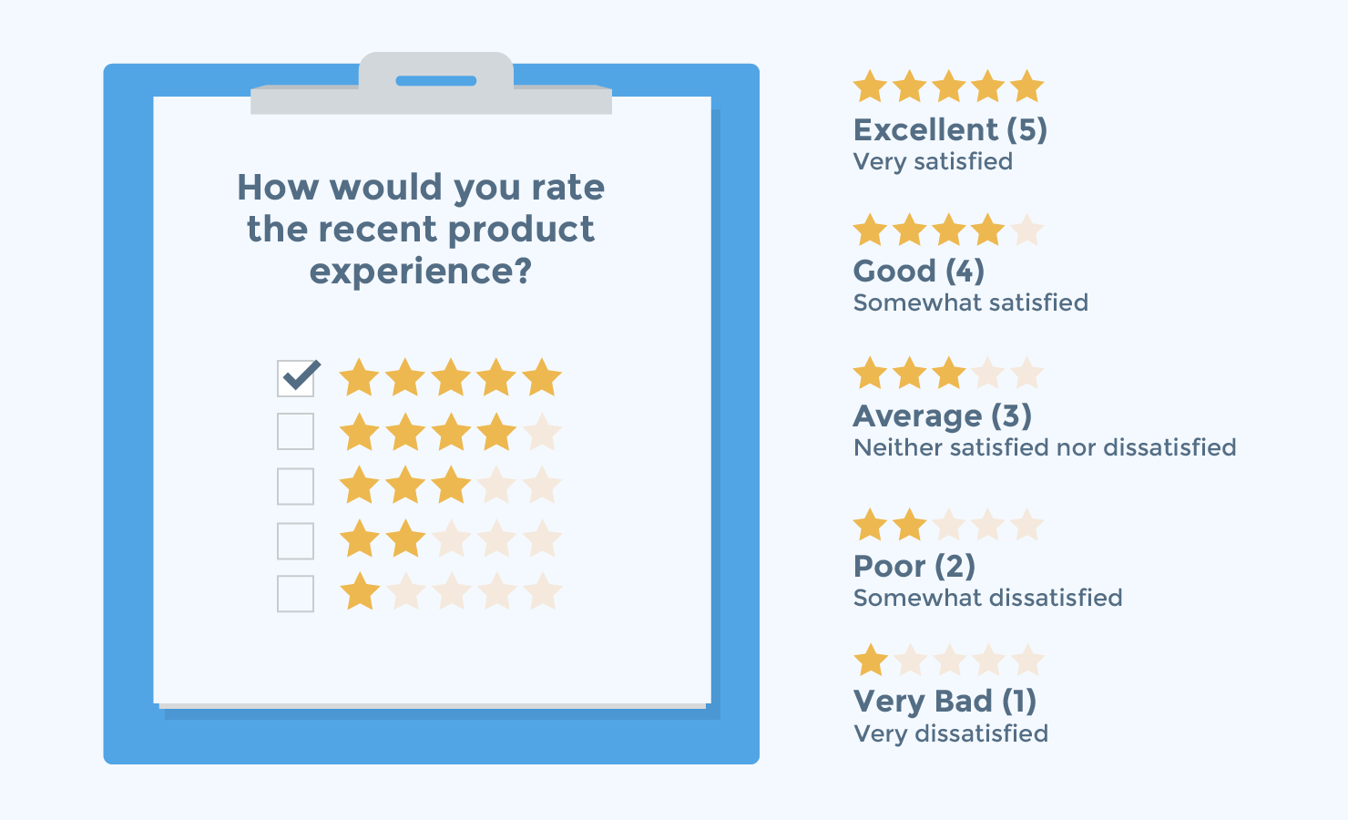 Your Guide to 3 Trusted CX Metrics Approaches