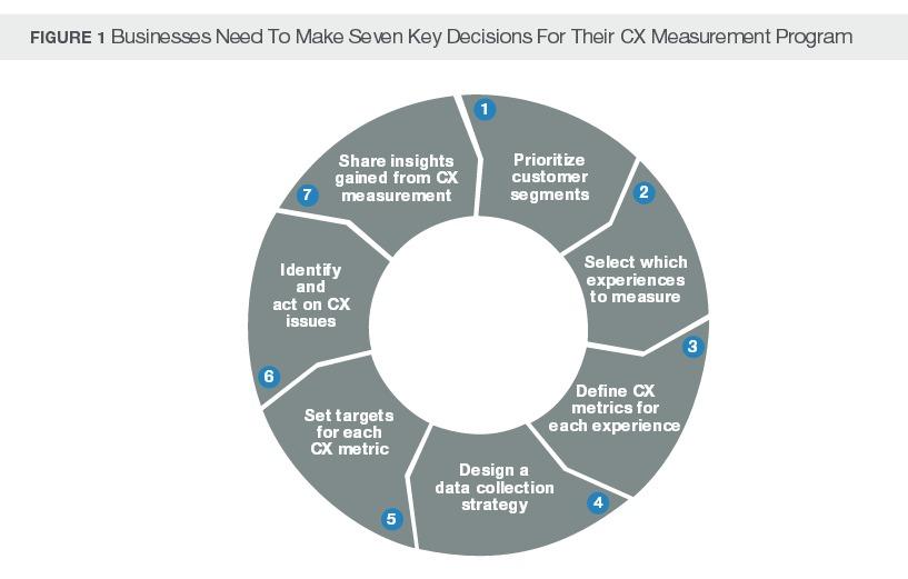 Forrester's Seven Steps for CX Measurement Success